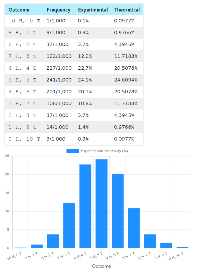Table and graph of results of tossing 10 coins a thousand times