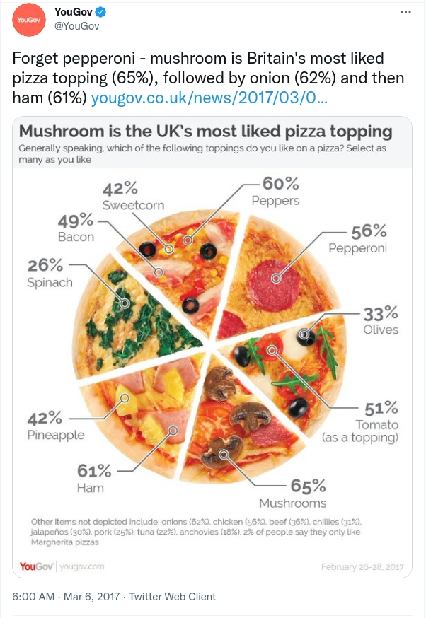 Pizza toppings pie chart