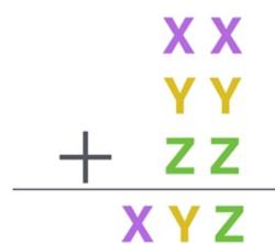 Puzzle: xx + yy + zz = xyz
